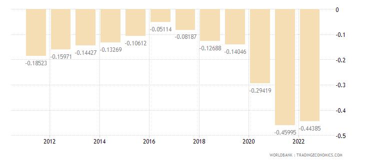 japan population growth annual percent wb data
