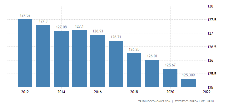 Japan Population | 2019 | Data | Chart | Calendar | Forecast