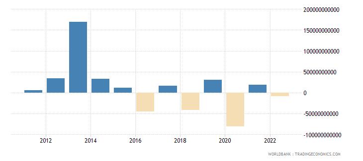 japan portfolio equity net inflows bop us dollar wb data