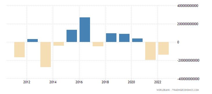 japan portfolio investment excluding lcfar bop us dollar wb data