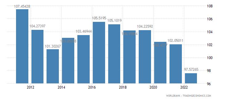 japan ppp conversion factor gdp lcu per international dollar wb data