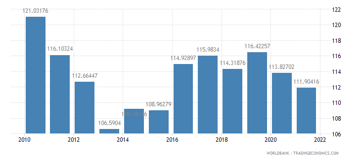 japan ppp conversion factor private consumption lcu per international dollar wb data
