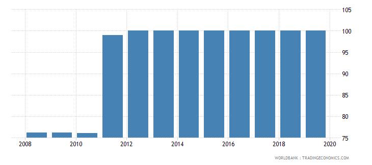 japan private credit bureau coverage percent of adults wb data