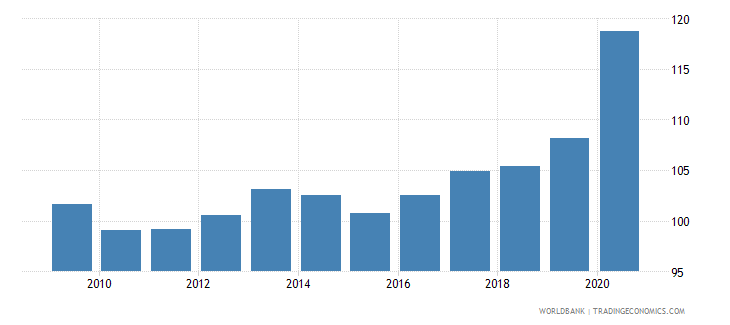 japan private credit by deposit money banks to gdp percent wb data