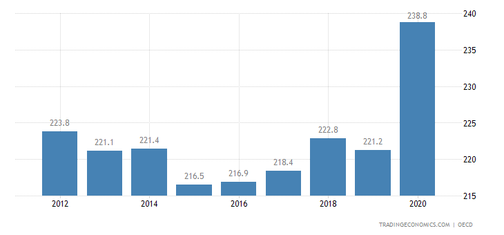 Japan Private Debt to GDP