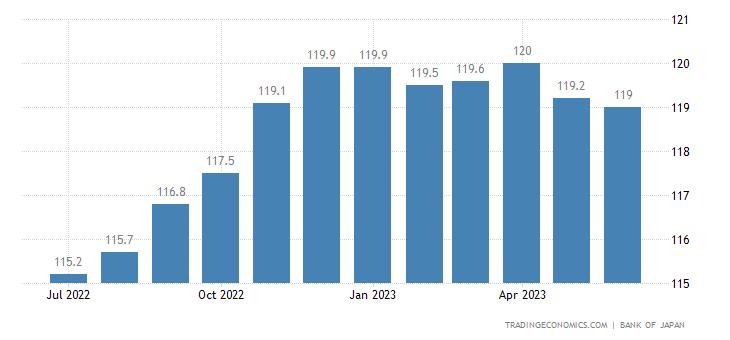 Japan Domestic Corporate Goods Price Index