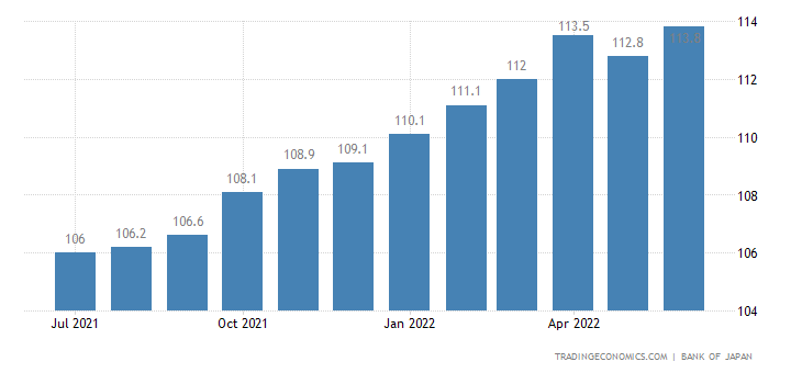 Japan Domestic Corporate Goods Price Index