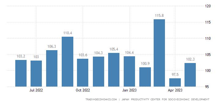 Japan Productivity