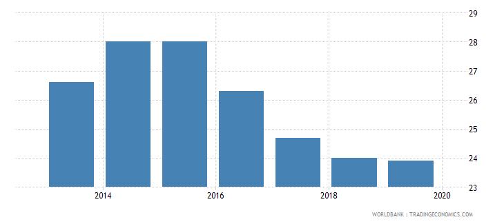 japan profit tax percent of commercial profits wb data