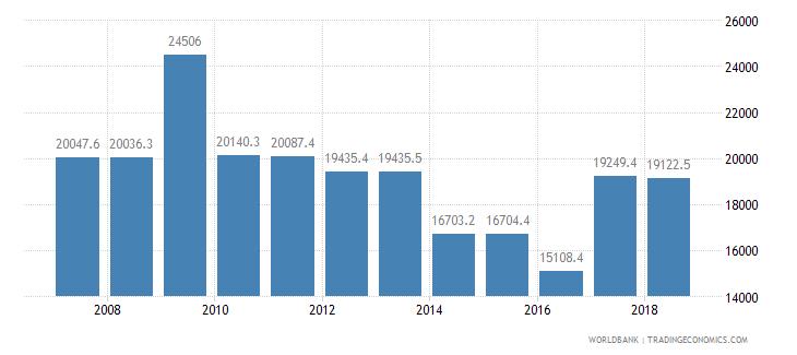 japan rail lines total route km wb data
