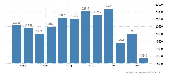 japan railways goods transported million ton km wb data