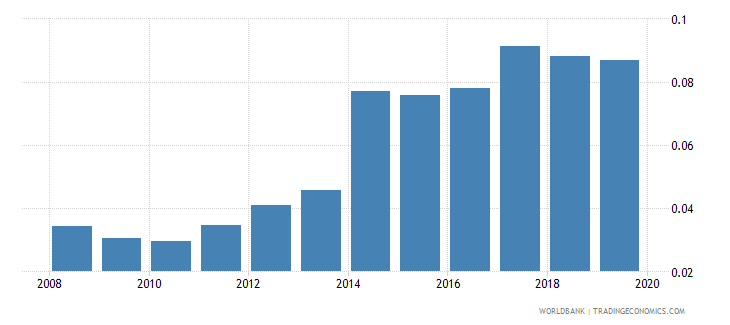japan remittance inflows to gdp percent wb data