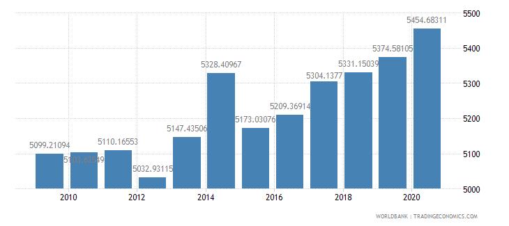 japan researchers in r d per million people wb data