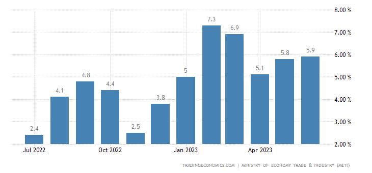 Japan Retail Sales YoY