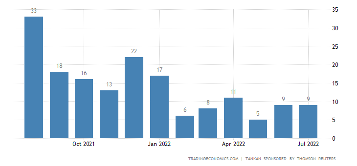 Japan Reuters Tankan Index