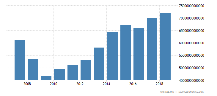 japan revenue excluding grants current lcu wb data