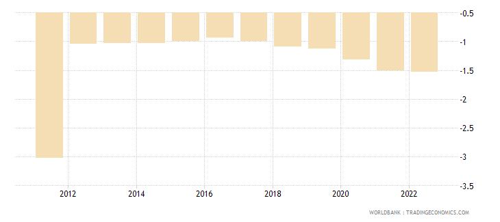 japan rural population growth annual percent wb data