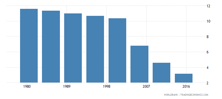 japan rural population male percent of total wb data