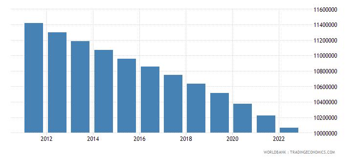 japan rural population wb data