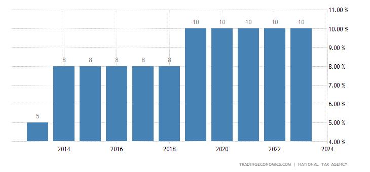 Japan Sales Tax Rate  Consumption Tax  20062017  Data  Chart