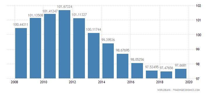 japan school enrollment primary male percent gross wb data