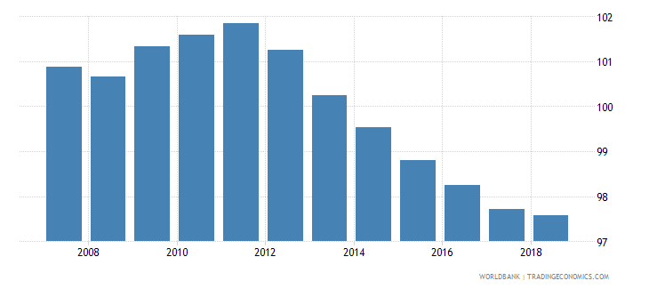 japan school enrollment primary percent gross wb data