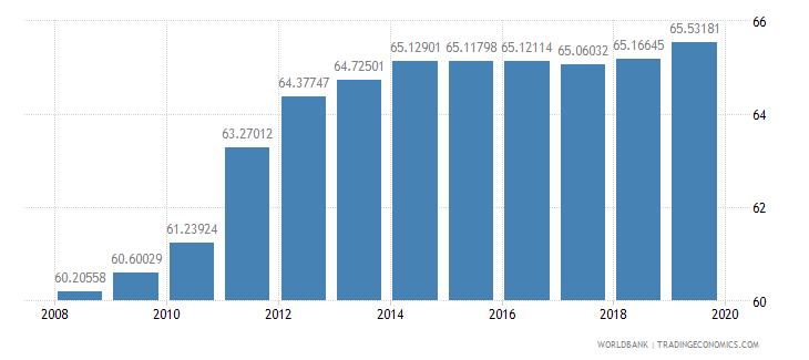 japan school enrollment tertiary male percent gross wb data