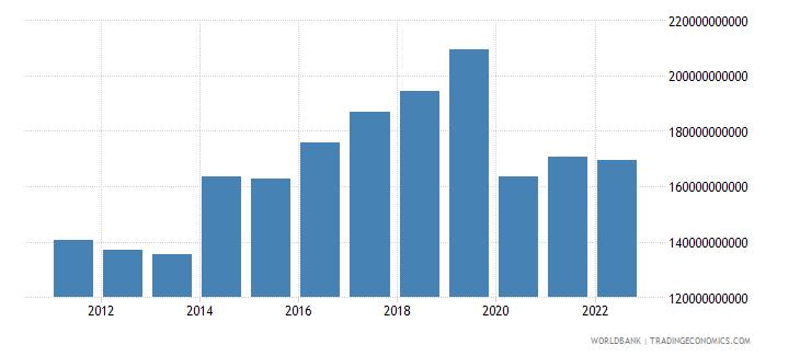 japan service exports bop us dollar wb data
