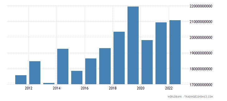japan service imports bop us dollar wb data