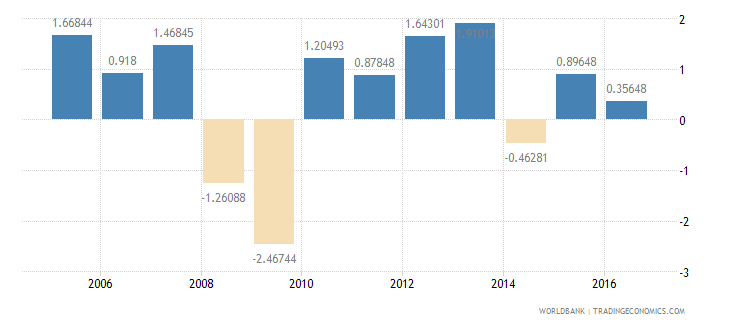 japan services etc  value added annual percent growth wb data