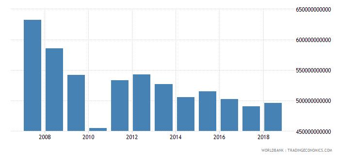 japan social contributions current lcu wb data