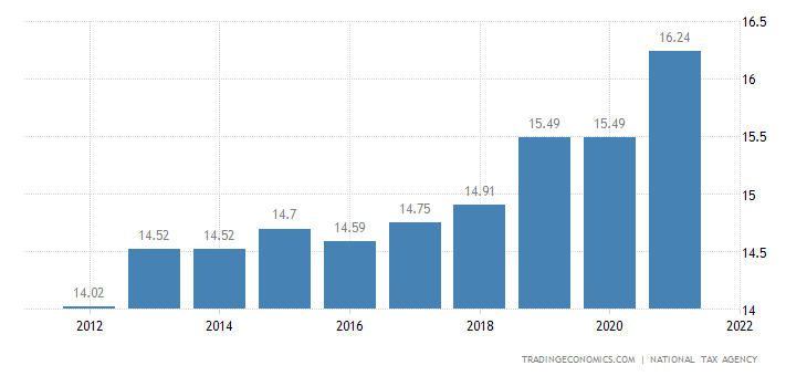 Japan Social Security Rate For Companies