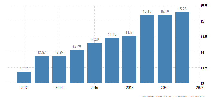 Japan Social Security Rate For Employees