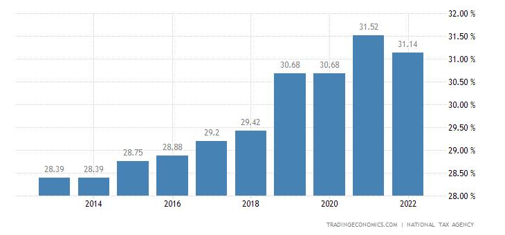 Japan Social Security Rate