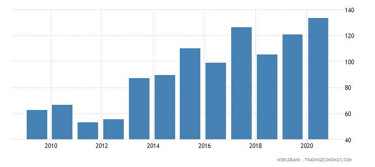 japan stock market capitalization to gdp percent wb data