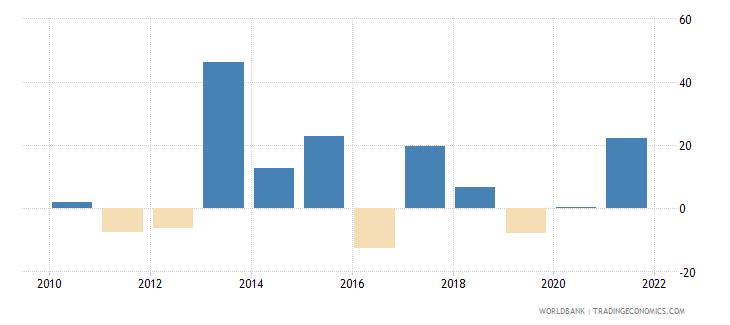 japan stock market return percent year on year wb data