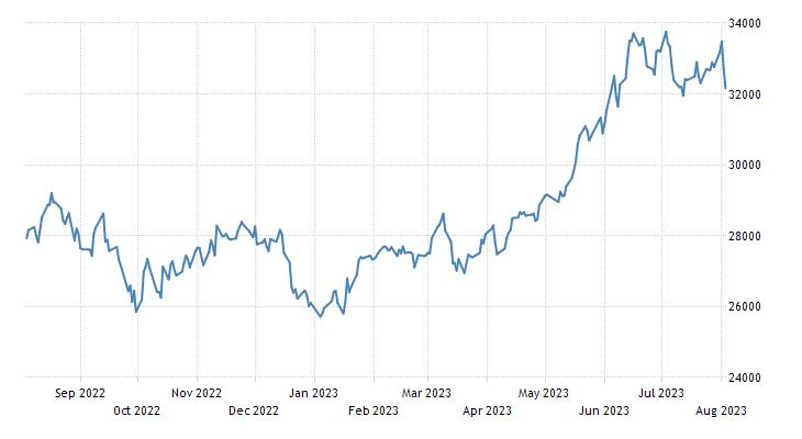 Japan Nikkei 225 Stock Market Index 1950 2018 Data Chart