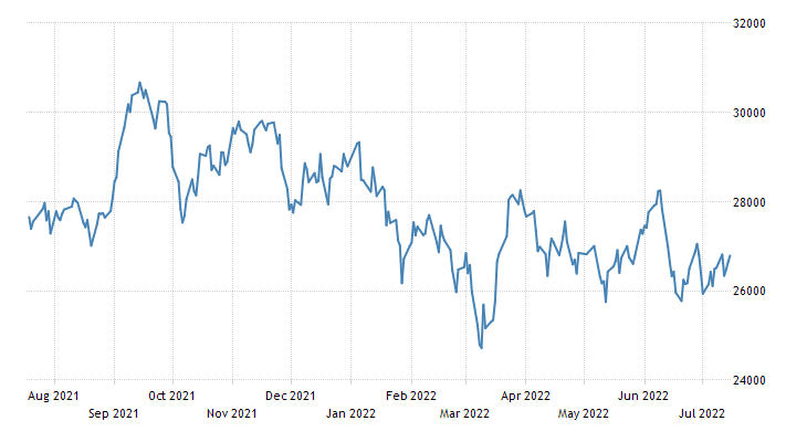 Japan Stock Market Index (JP225)