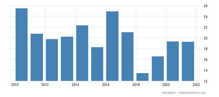 japan stock price volatility wb data