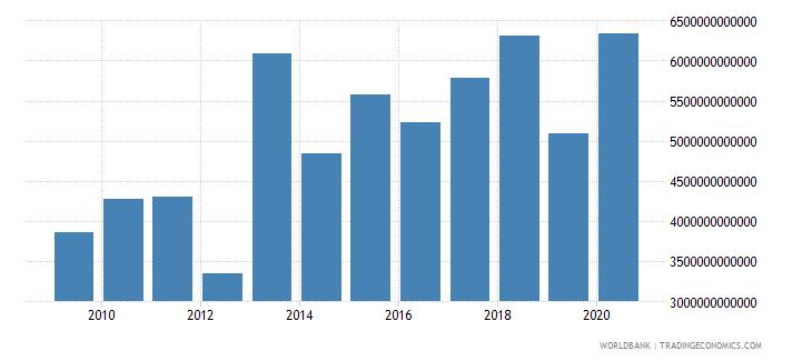 japan stocks traded total value us dollar wb data
