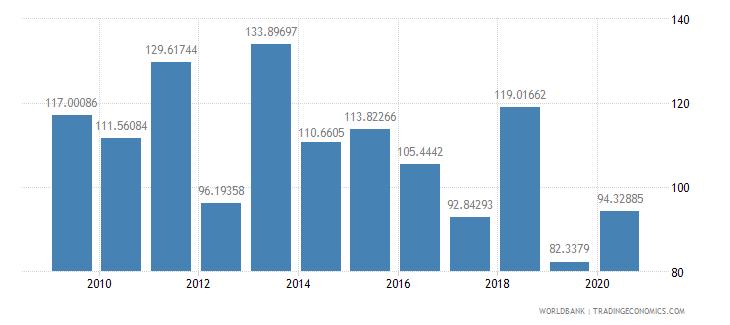 japan stocks traded turnover ratio percent wb data