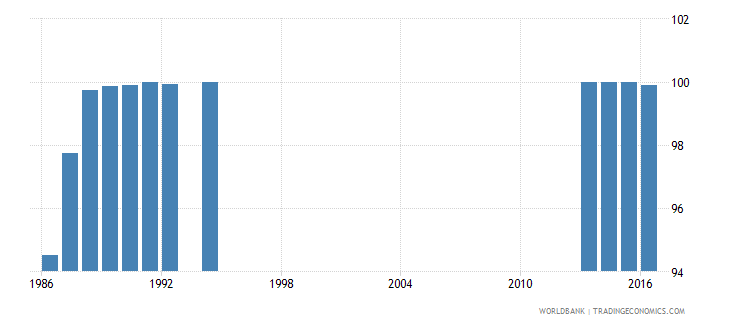japan survival rate to the last grade of lower secondary general education female percent wb data