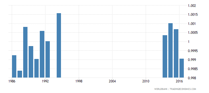japan survival rate to the last grade of lower secondary general education gender parity index gpi wb data