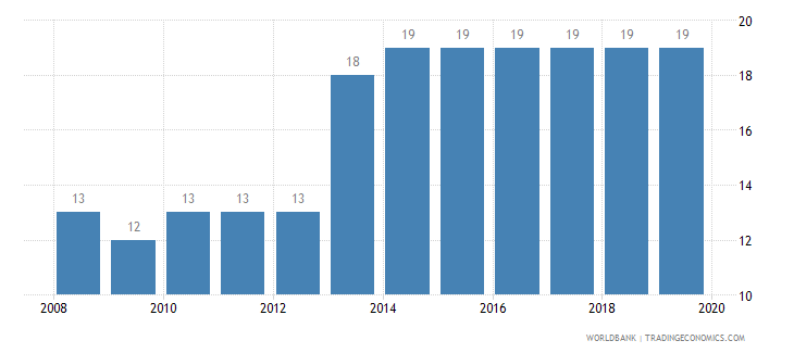 japan tax payments number wb data