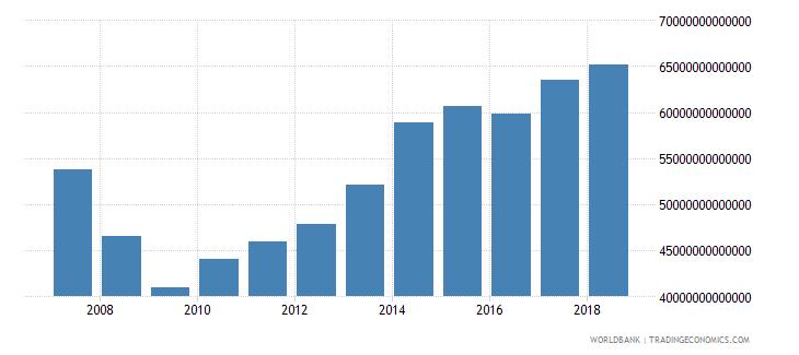 japan tax revenue current lcu wb data