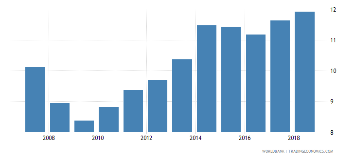 japan tax revenue percent of gdp wb data