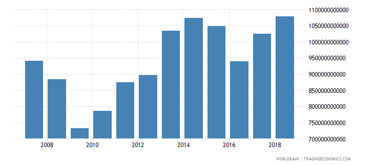 japan taxes on international trade current lcu wb data