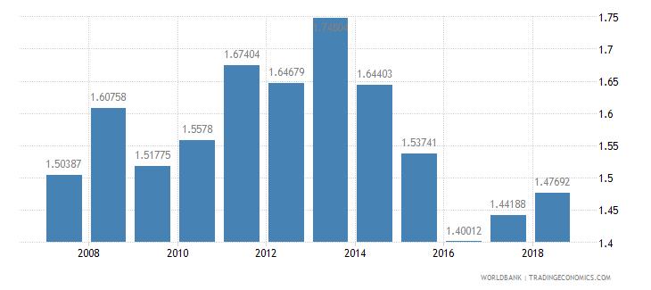 japan taxes on international trade percent of revenue wb data