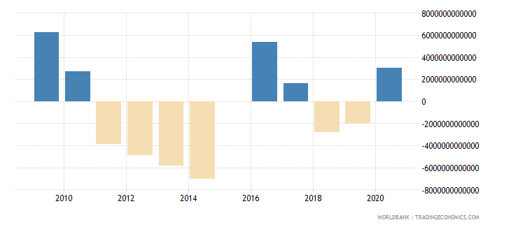 japan terms of trade adjustment constant lcu wb data