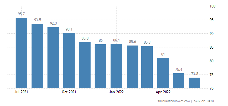 Japan Terms of Trade